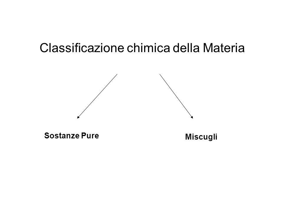 Classificazione chimica della Materia Sostanze Pure Miscugli