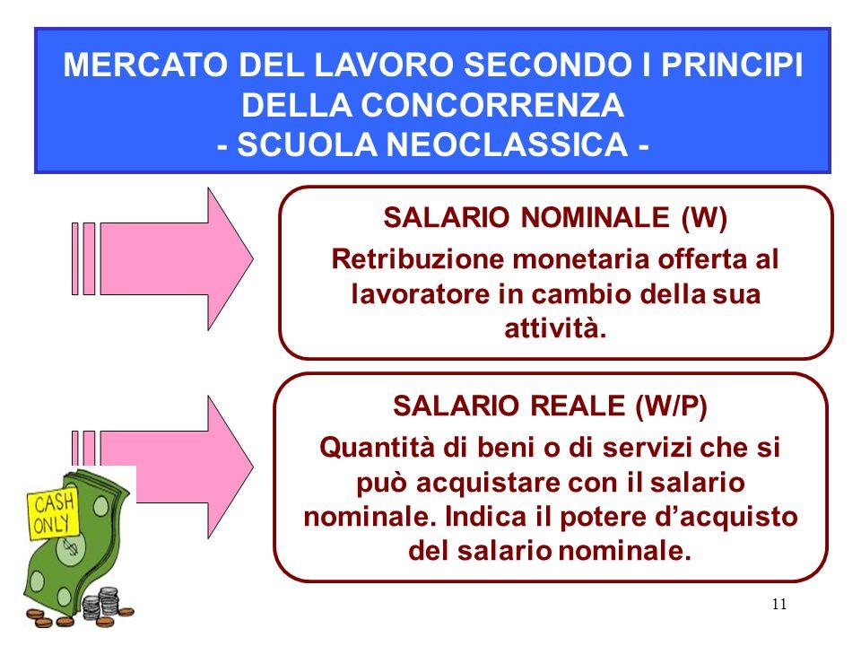 11 MERCATO DEL LAVORO SECONDO I PRINCIPI DELLA CONCORRENZA - SCUOLA NEOCLASSICA - SALARIO REALE (W/P) Quantità di beni o di servizi che si può acquist