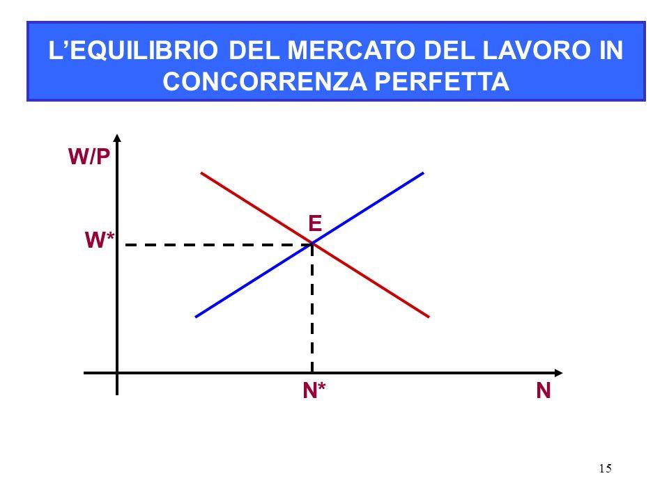 15 L'EQUILIBRIO DEL MERCATO DEL LAVORO IN CONCORRENZA PERFETTA W/P N E W* N*