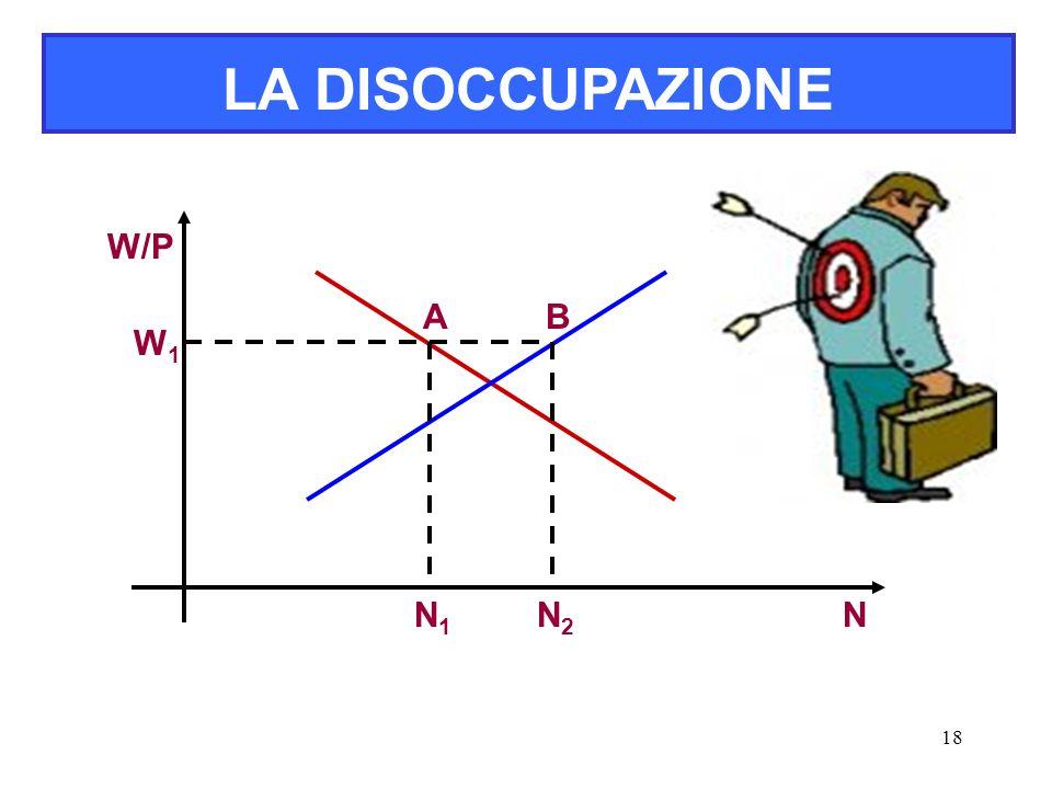 18 LA DISOCCUPAZIONE W/P N A W1W1 N1N1 B N2N2