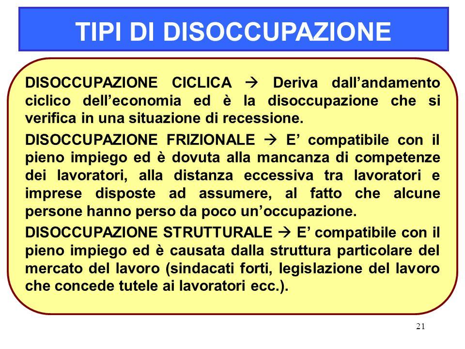 21 TIPI DI DISOCCUPAZIONE DISOCCUPAZIONE CICLICA  Deriva dall'andamento ciclico dell'economia ed è la disoccupazione che si verifica in una situazion