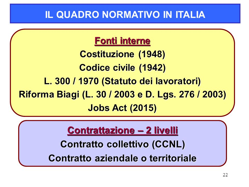 22 Fonti interne Costituzione (1948) Codice civile (1942) L. 300 / 1970 (Statuto dei lavoratori) Riforma Biagi (L. 30 / 2003 e D. Lgs. 276 / 2003) Job