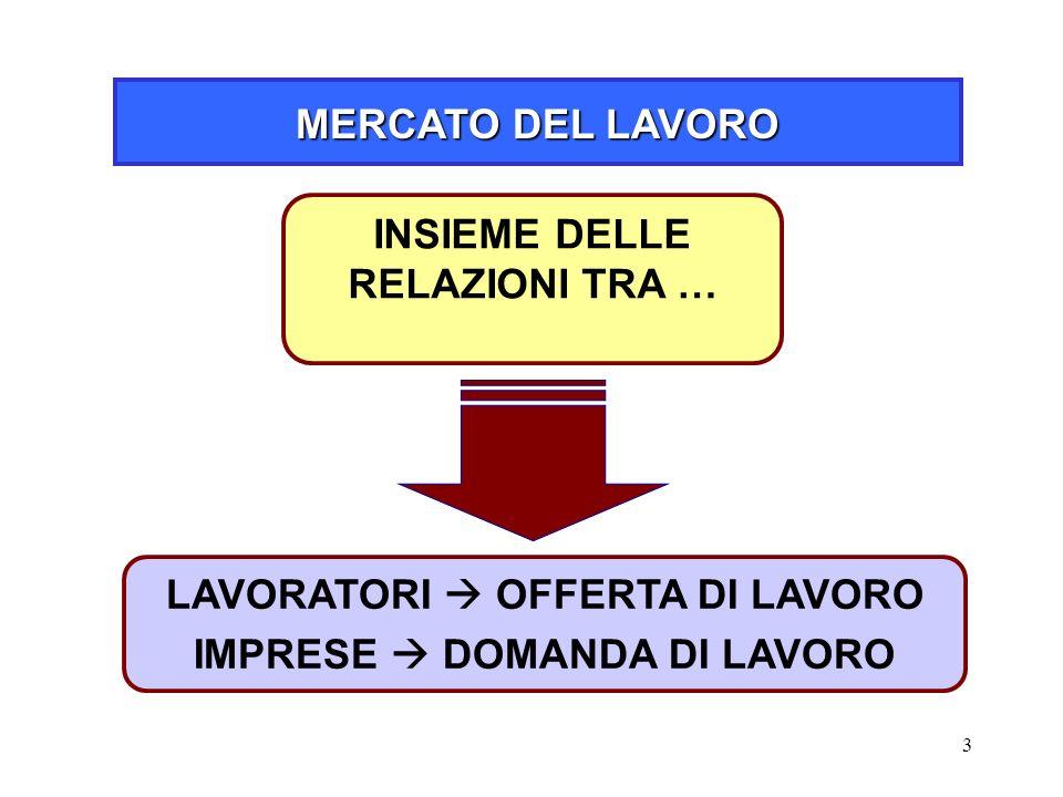 3 MERCATO DEL LAVORO LAVORATORI  OFFERTA DI LAVORO IMPRESE  DOMANDA DI LAVORO INSIEME DELLE RELAZIONI TRA …