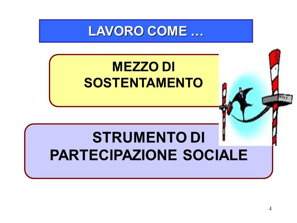 4 LAVORO COME … STRUMENTO DI PARTECIPAZIONE SOCIALE MEZZO DI SOSTENTAMENTO