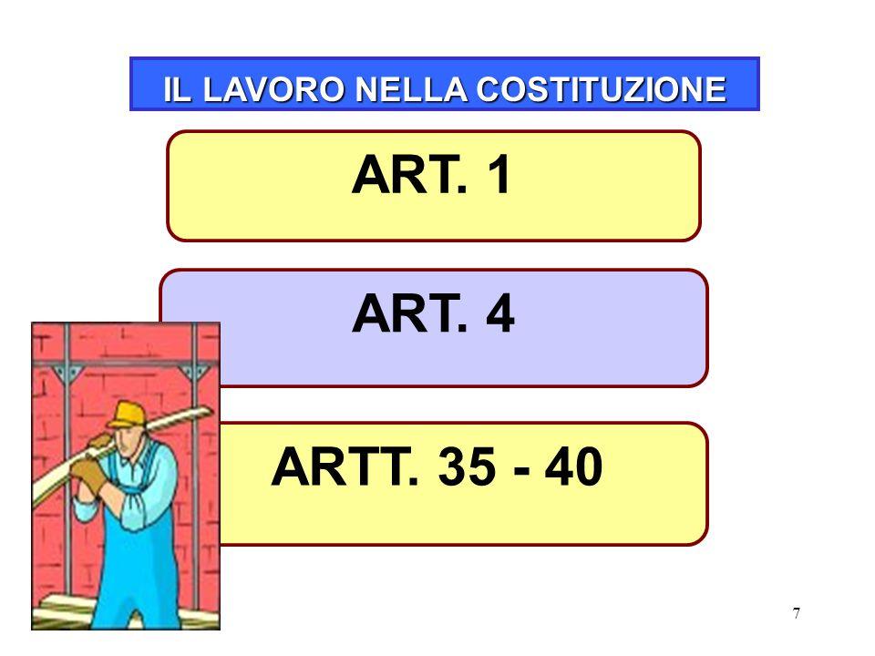 7 IL LAVORO NELLA COSTITUZIONE ART. 4 ARTT. 35 - 40 ART. 1