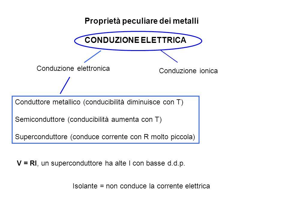 Proprietà peculiare dei metalli CONDUZIONE ELETTRICA Conduzione elettronica Conduzione ionica Conduttore metallico (conducibilità diminuisce con T) Semiconduttore (conducibilità aumenta con T) Superconduttore (conduce corrente con R molto piccola) V = RI, un superconduttore ha alte I con basse d.d.p.