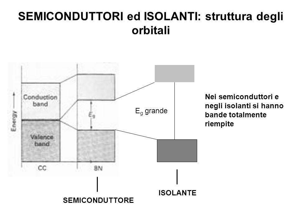 SEMICONDUTTORI ed ISOLANTI: struttura degli orbitali SEMICONDUTTORE E g grande ISOLANTE Nei semiconduttori e negli isolanti si hanno bande totalmente riempite