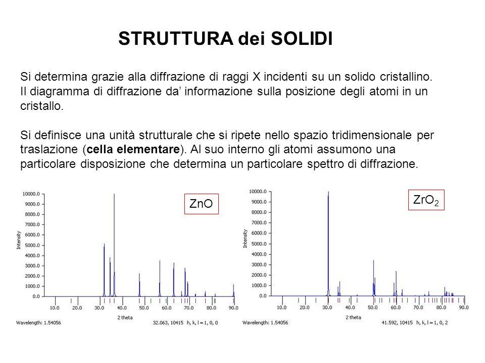 STRUTTURA dei SOLIDI Si determina grazie alla diffrazione di raggi X incidenti su un solido cristallino. Il diagramma di diffrazione da' informazione
