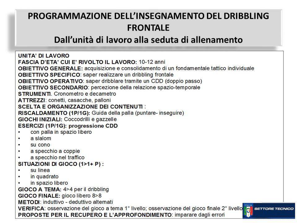 PROGRAMMAZIONE DELL'INSEGNAMENTO DEL DRIBBLING FRONTALE Dall'unità di lavoro alla seduta di allenamento