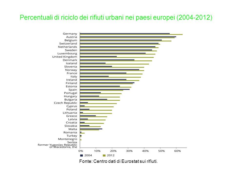 Fonte: Centro dati di Eurostat sui rifiuti.