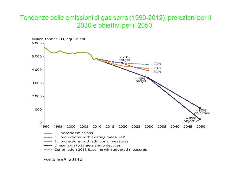Tendenze delle emissioni di gas serra (1990-2012), proiezioni per il 2030 e obiettivi per il 2050.