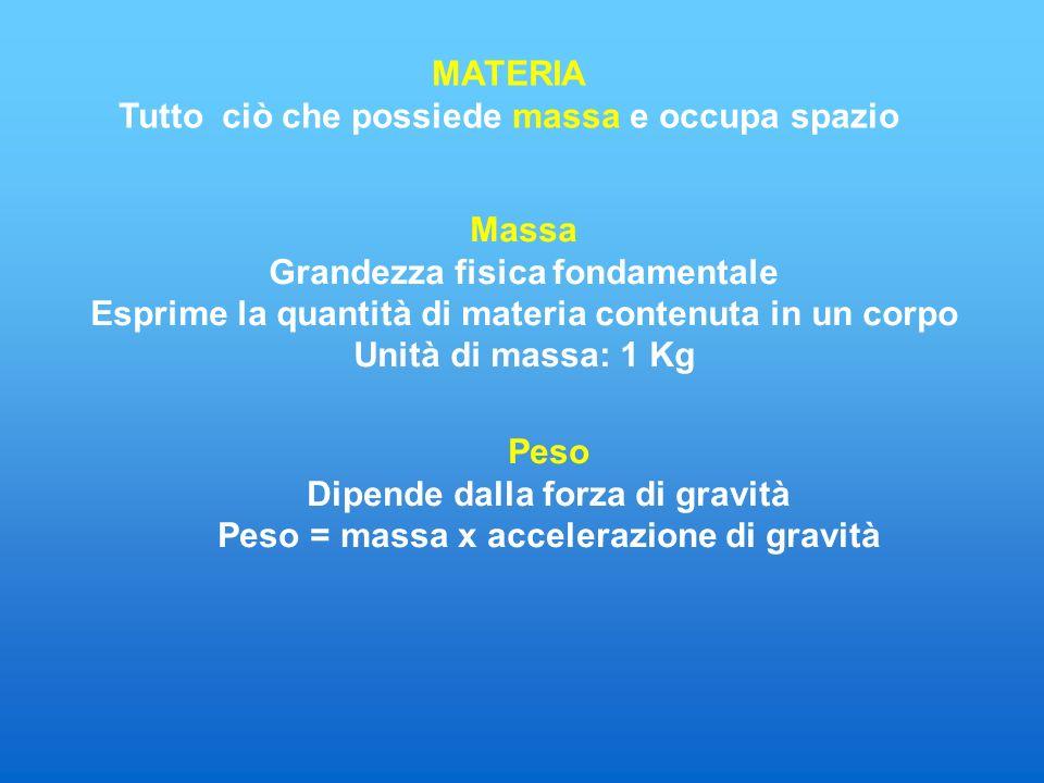 MATERIA Tutto ciò che possiede massa e occupa spazio Massa Grandezza fisica fondamentale Esprime la quantità di materia contenuta in un corpo Unità di massa: 1 Kg Peso Dipende dalla forza di gravità Peso = massa x accelerazione di gravità