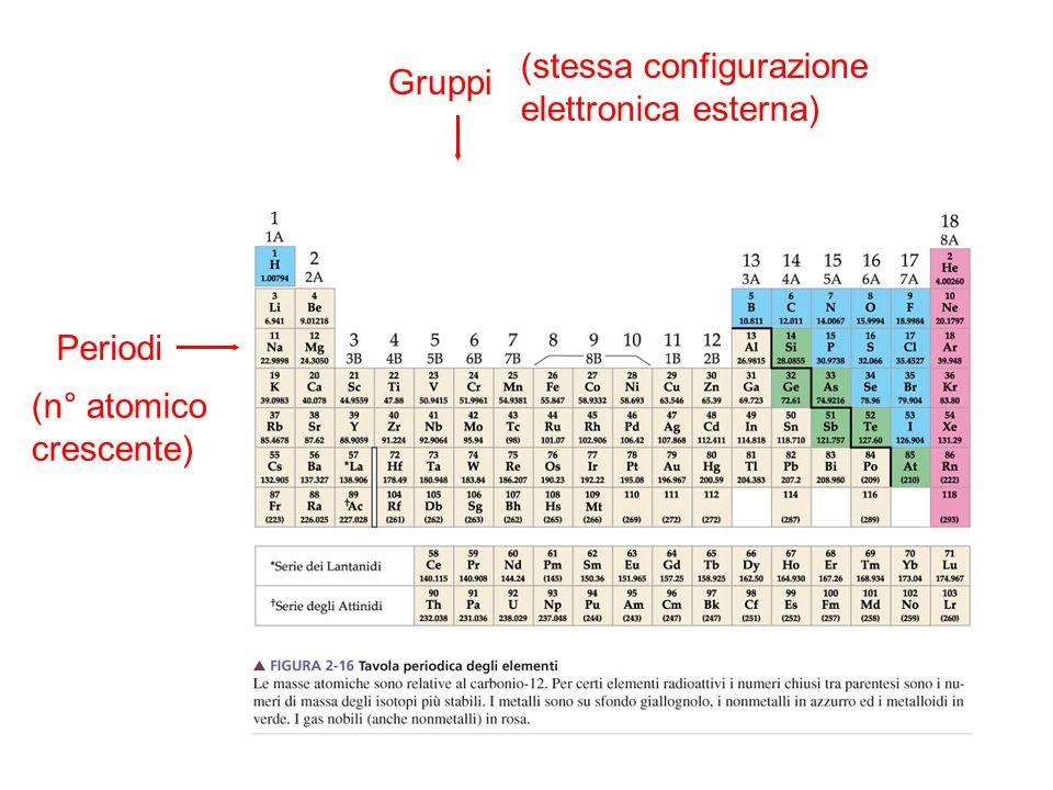 Gruppi (stessa configurazione elettronica esterna) Periodi (n° atomico crescente)