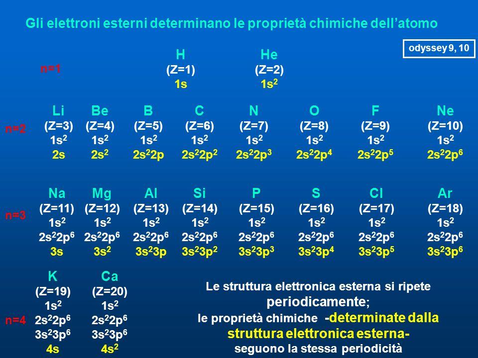 Gli elettroni esterni determinano le proprietà chimiche dell'atomo n=1 H (Z=1) 1s He (Z=2) 1s 2 n=2 Li (Z=3) 1s 2 2s Be (Z=4) 1s 2 2s 2 B (Z=5) 1s 2 2s 2 2p C (Z=6) 1s 2 2s 2 2p 2 N (Z=7) 1s 2 2s 2 2p 3 O (Z=8) 1s 2 2s 2 2p 4 F (Z=9) 1s 2 2s 2 2p 5 Ne (Z=10) 1s 2 2s 2 2p 6 n=3 Na (Z=11) 1s 2 2s 2 2p 6 3s Mg (Z=12) 1s 2 2s 2 2p 6 3s 2 Al (Z=13) 1s 2 2s 2 2p 6 3s 2 3p Si (Z=14) 1s 2 2s 2 2p 6 3s 2 3p 2 P (Z=15) 1s 2 2s 2 2p 6 3s 2 3p 3 S (Z=16) 1s 2 2s 2 2p 6 3s 2 3p 4 Cl (Z=17) 1s 2 2s 2 2p 6 3s 2 3p 5 Ar (Z=18) 1s 2 2s 2 2p 6 3s 2 3p 6 n=4 K (Z=19) 1s 2 2s 2 2p 6 3s 2 3p 6 4s Ca (Z=20) 1s 2 2s 2 2p 6 3s 2 3p 6 4s 2 Le struttura elettronica esterna si ripete periodicamente ; le proprietà chimiche -determinate dalla struttura elettronica esterna- seguono la stessa periodicità odyssey 9, 10