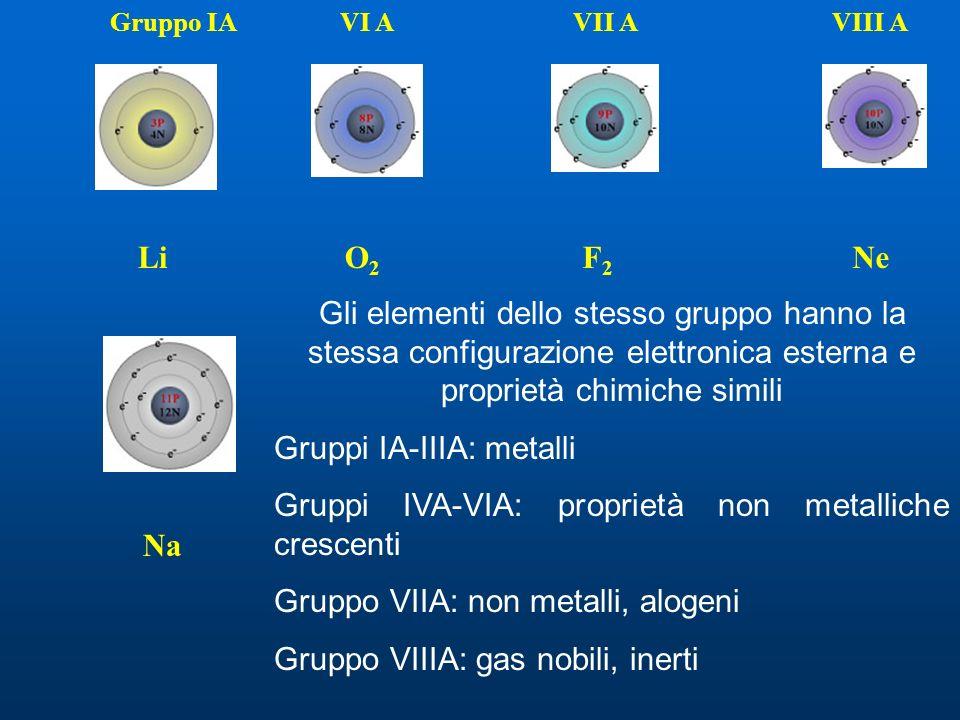 Gruppo IAVI AVII AVIII A Li Na O2O2 F2F2 Ne Gli elementi dello stesso gruppo hanno la stessa configurazione elettronica esterna e proprietà chimiche simili Gruppi IA-IIIA: metalli Gruppi IVA-VIA: proprietà non metalliche crescenti Gruppo VIIA: non metalli, alogeni Gruppo VIIIA: gas nobili, inerti