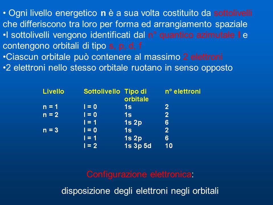 Ogni livello energetico n è a sua volta costituito da sottolivelli che differiscono tra loro per forma ed arrangiamento spaziale I sottolivelli vengono identificati dal n° quantico azimutale l e contengono orbitali di tipo s, p, d, f Ciascun orbitale può contenere al massimo 2 elettroni 2 elettroni nello stesso orbitale ruotano in senso opposto Configurazione elettronica: disposizione degli elettroni negli orbitali