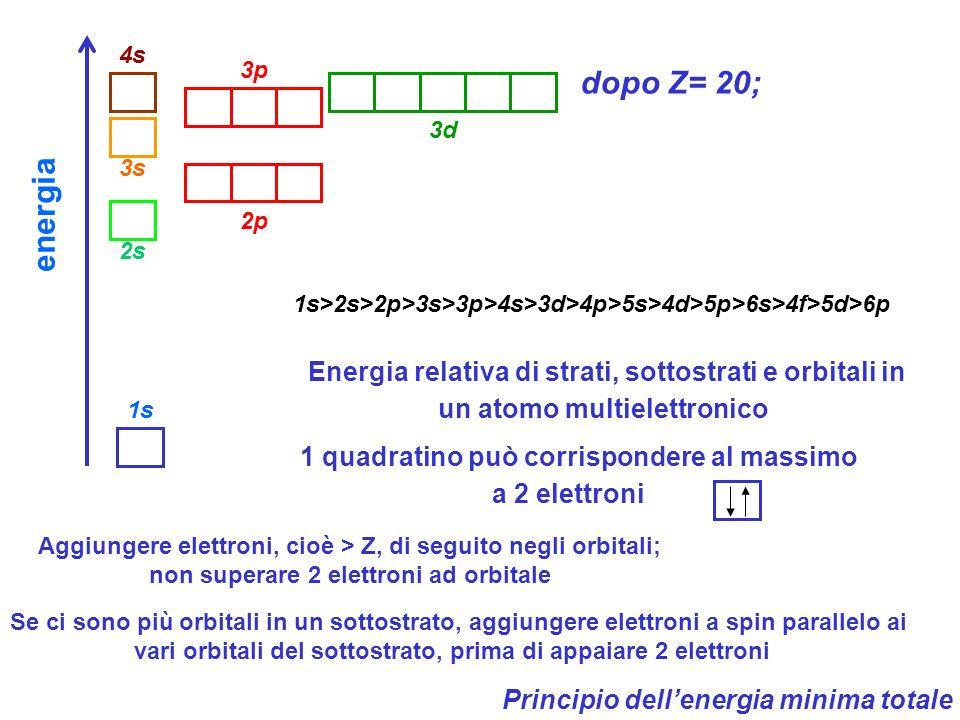 energia 1s 2s 3s 4s 2p 3p 3d dopo Z= 20; 1s>2s>2p>3s>3p>4s>3d>4p>5s>4d>5p>6s>4f>5d>6p Energia relativa di strati, sottostrati e orbitali in un atomo multielettronico 1 quadratino può corrispondere al massimo a 2 elettroni Aggiungere elettroni, cioè > Z, di seguito negli orbitali; non superare 2 elettroni ad orbitale Se ci sono più orbitali in un sottostrato, aggiungere elettroni a spin parallelo ai vari orbitali del sottostrato, prima di appaiare 2 elettroni Principio dell'energia minima totale