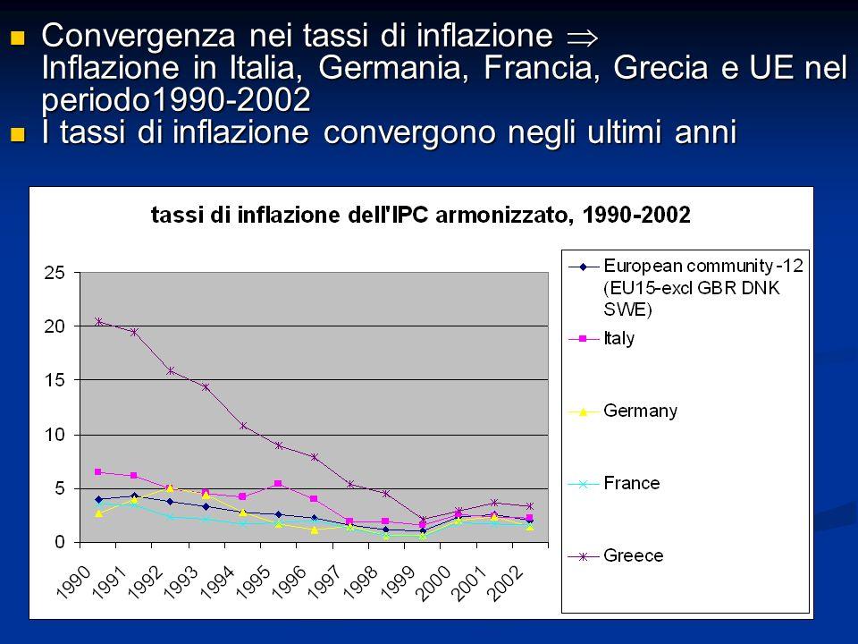 Convergenza nei tassi di inflazione  Inflazione in Italia, Germania, Francia, Grecia e UE nel periodo1990-2002 Convergenza nei tassi di inflazione 