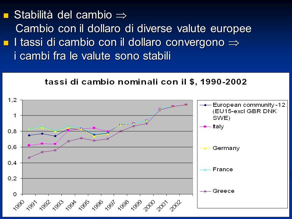 Stabilità del cambio  Stabilità del cambio  Cambio con il dollaro di diverse valute europee Cambio con il dollaro di diverse valute europee I tassi