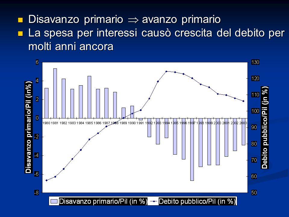 Disavanzo primario  avanzo primario Disavanzo primario  avanzo primario La spesa per interessi causò crescita del debito per molti anni ancora La sp