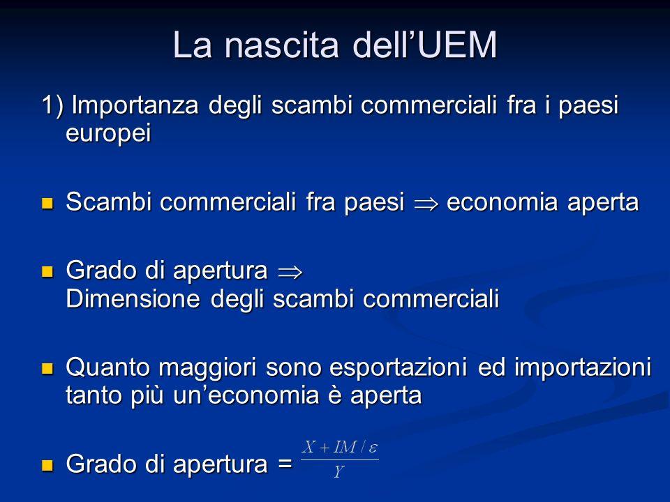 La nascita dell'UEM Grado di apertura di diverse economie Grado di apertura di diverse economie L'apertura delle economie europee è molto maggiore di quella di US e Giappone L'apertura delle economie europee è molto maggiore di quella di US e Giappone L'apertura dell'UE è analoga a US e Giappone L'apertura dell'UE è analoga a US e Giappone I paesi dell'UE hanno forti scambi fra di loro I paesi dell'UE hanno forti scambi fra di loro Benelux24,2US9,5 Germania22,5Giappone8,7 Francia18,2 UE 15 8,8 Italia20,0 UE 11 13,1 Spagna18,4 Regno Unito 22,7