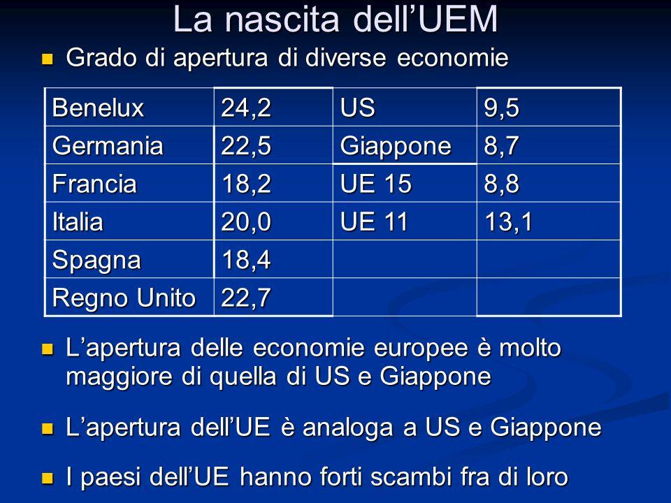La nascita dell'UEM Grado di apertura di diverse economie Grado di apertura di diverse economie L'apertura delle economie europee è molto maggiore di