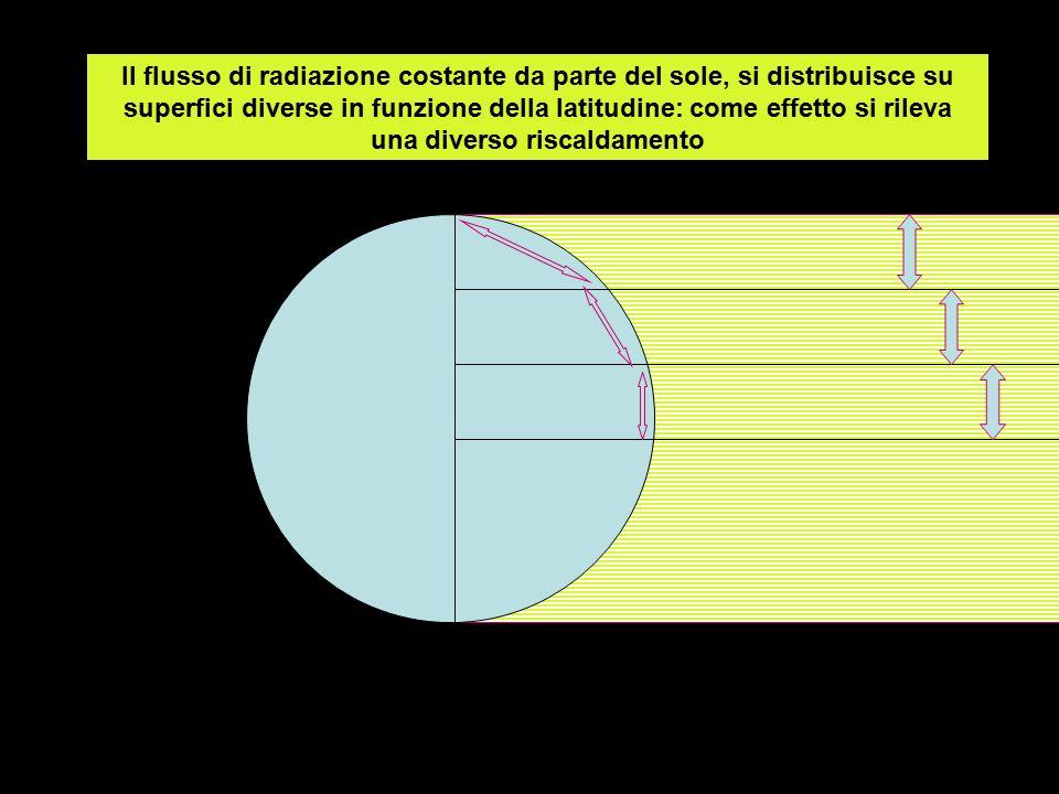 Il flusso di radiazione costante da parte del sole, si distribuisce su superfici diverse in funzione della latitudine: come effetto si rileva una diverso riscaldamento