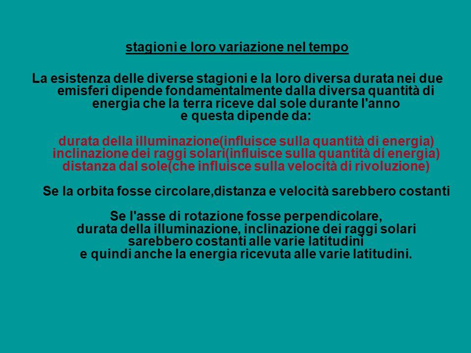stagioni e loro variazione nel tempo La esistenza delle diverse stagioni e la loro diversa durata nei due emisferi dipende fondamentalmente dalla diversa quantità di energia che la terra riceve dal sole durante l anno e questa dipende da: durata della illuminazione(influisce sulla quantità di energia) inclinazione dei raggi solari(influisce sulla quantità di energia) distanza dal sole(che influisce sulla velocità di rivoluzione) Se la orbita fosse circolare,distanza e velocità sarebbero costanti Se l asse di rotazione fosse perpendicolare, durata della illuminazione, inclinazione dei raggi solari sarebbero costanti alle varie latitudini e quindi anche la energia ricevuta alle varie latitudini.