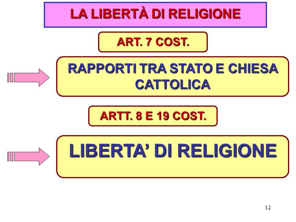 12 LA LIBERTÀ DI RELIGIONE RAPPORTI TRA STATO E CHIESA CATTOLICA ART.