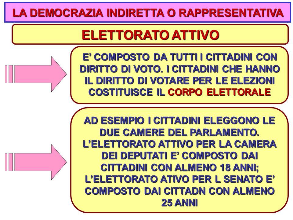 2020 ELETTORATO ATTIVO AD ESEMPIO I CITTADINI ELEGGONO LE DUE CAMERE DEL PARLAMENTO.
