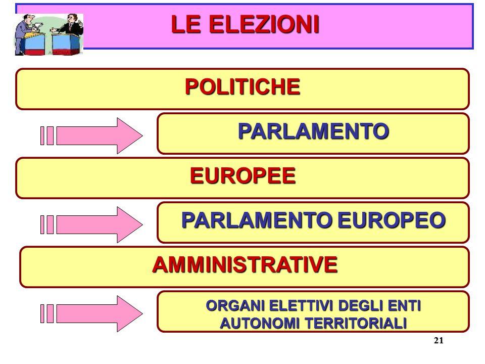 2121 POLITICHE LE ELEZIONI PARLAMENTO EUROPEE PARLAMENTO EUROPEO AMMINISTRATIVE ORGANI ELETTIVI DEGLI ENTI AUTONOMI TERRITORIALI
