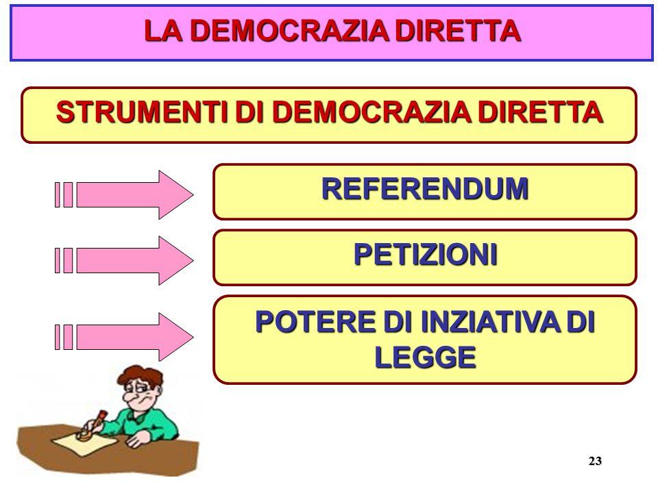 2323 STRUMENTI DI DEMOCRAZIA DIRETTA REFERENDUM PETIZIONI POTERE DI INZIATIVA DI LEGGE LA DEMOCRAZIA DIRETTA