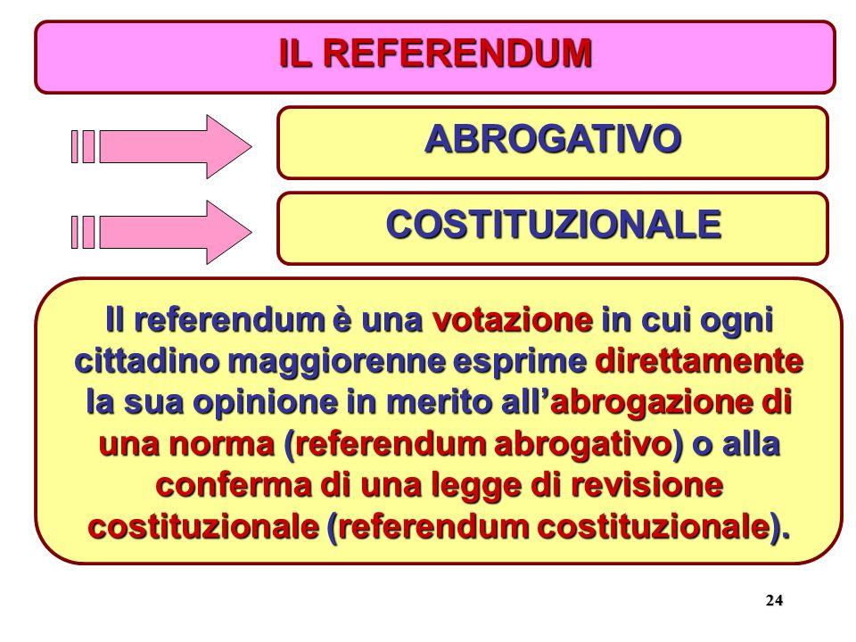 2424 IL REFERENDUM ABROGATIVO COSTITUZIONALE Il referendum è una votazione in cui ogni cittadino maggiorenne esprime direttamente la sua opinione in merito all'abrogazione di una norma (referendum abrogativo) o alla conferma di una legge di revisione costituzionale (referendum costituzionale).