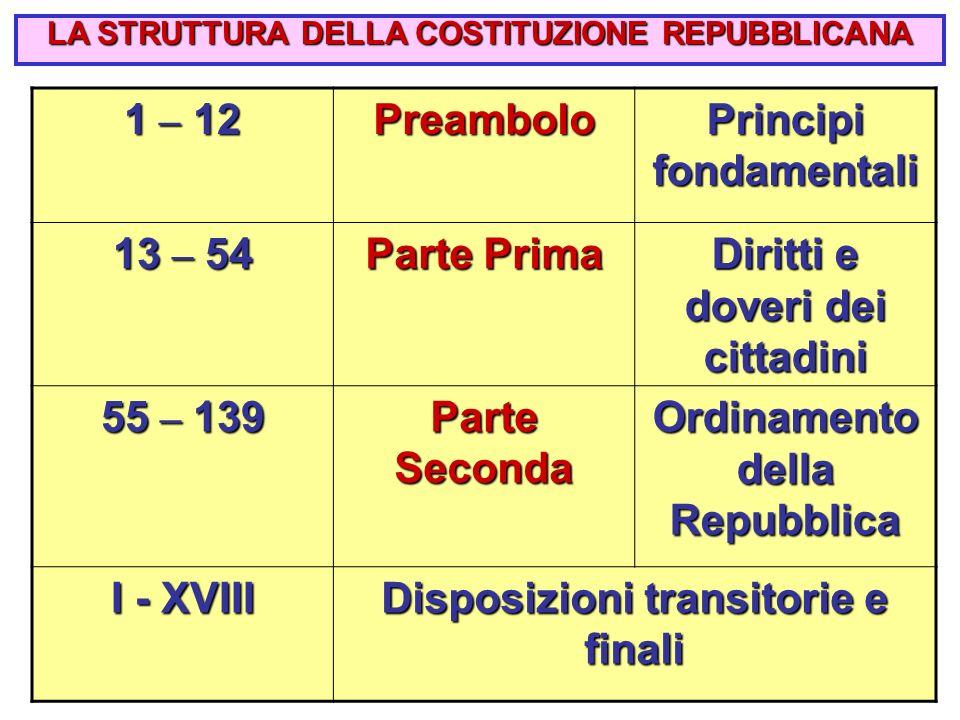 3 1 – 12 Preambolo Principi fondamentali 13 – 54 Parte Prima Diritti e doveri dei cittadini 55 – 139 Parte Seconda Ordinamento della Repubblica I - XVIII Disposizioni transitorie e finali LA STRUTTURA DELLA COSTITUZIONE REPUBBLICANA