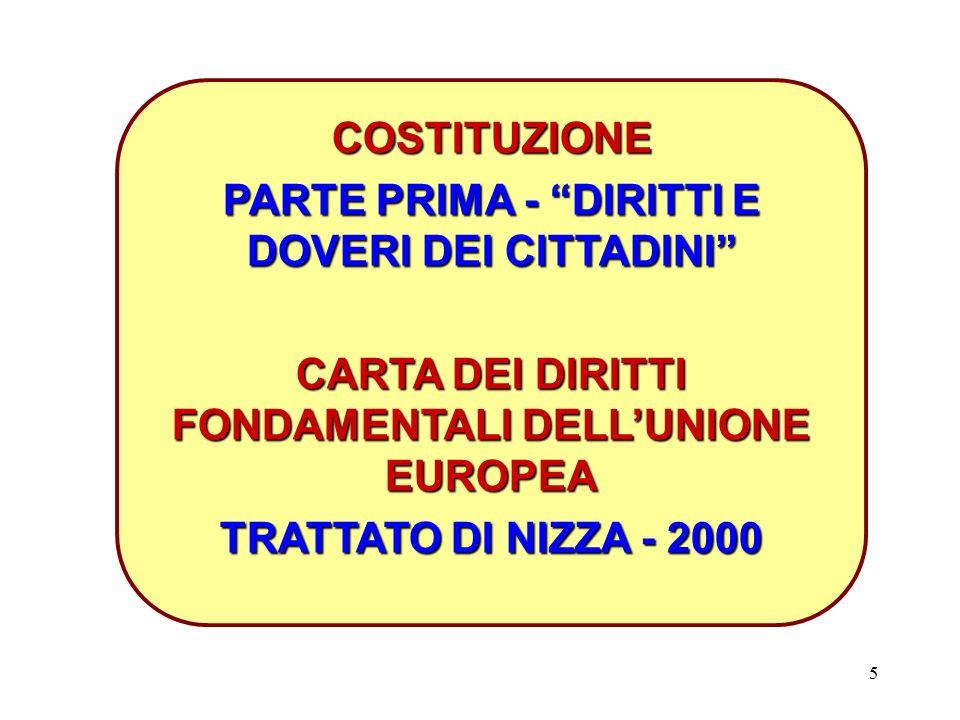5 COSTITUZIONE PARTE PRIMA - DIRITTI E DOVERI DEI CITTADINI CARTA DEI DIRITTI FONDAMENTALI DELL'UNIONE EUROPEA TRATTATO DI NIZZA - 2000