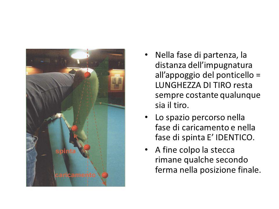 Nella fase di partenza, la distanza dell'impugnatura all'appoggio del ponticello = LUNGHEZZA DI TIRO resta sempre costante qualunque sia il tiro. Lo s