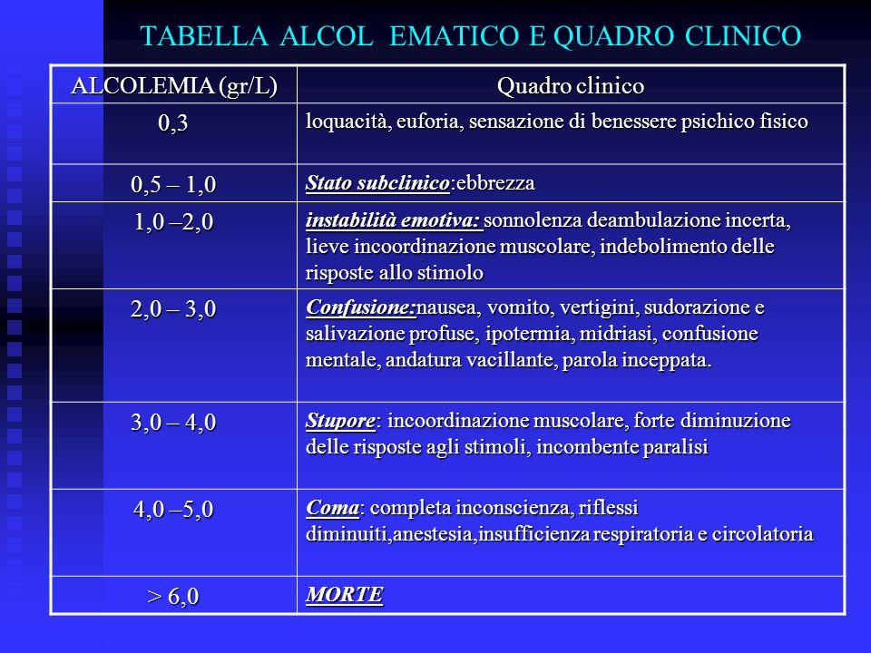 TABELLA ALCOL EMATICO E QUADRO CLINICO ALCOLEMIA (gr/L) Quadro clinico 0,3 loquacità, euforia, sensazione di benessere psichico fisico 0,5 – 1,0 Stato subclinico:ebbrezza 1,0 –2,0 instabilità emotiva: sonnolenza deambulazione incerta, lieve incoordinazione muscolare, indebolimento delle risposte allo stimolo 2,0 – 3,0 Confusione:nausea, vomito, vertigini, sudorazione e salivazione profuse, ipotermia, midriasi, confusione mentale, andatura vacillante, parola inceppata.