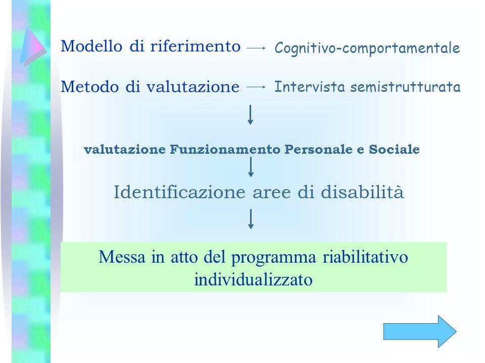 Modello di riferimento Cognitivo-comportamentale Metodo di valutazione Intervista semistrutturata Messa in atto del programma riabilitativo individual