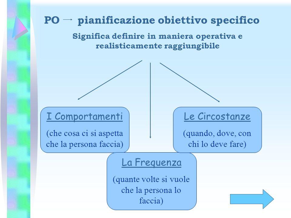 PO pianificazione obiettivo specifico Significa definire in maniera operativa e realisticamente raggiungibile I Comportamenti (che cosa ci si aspetta