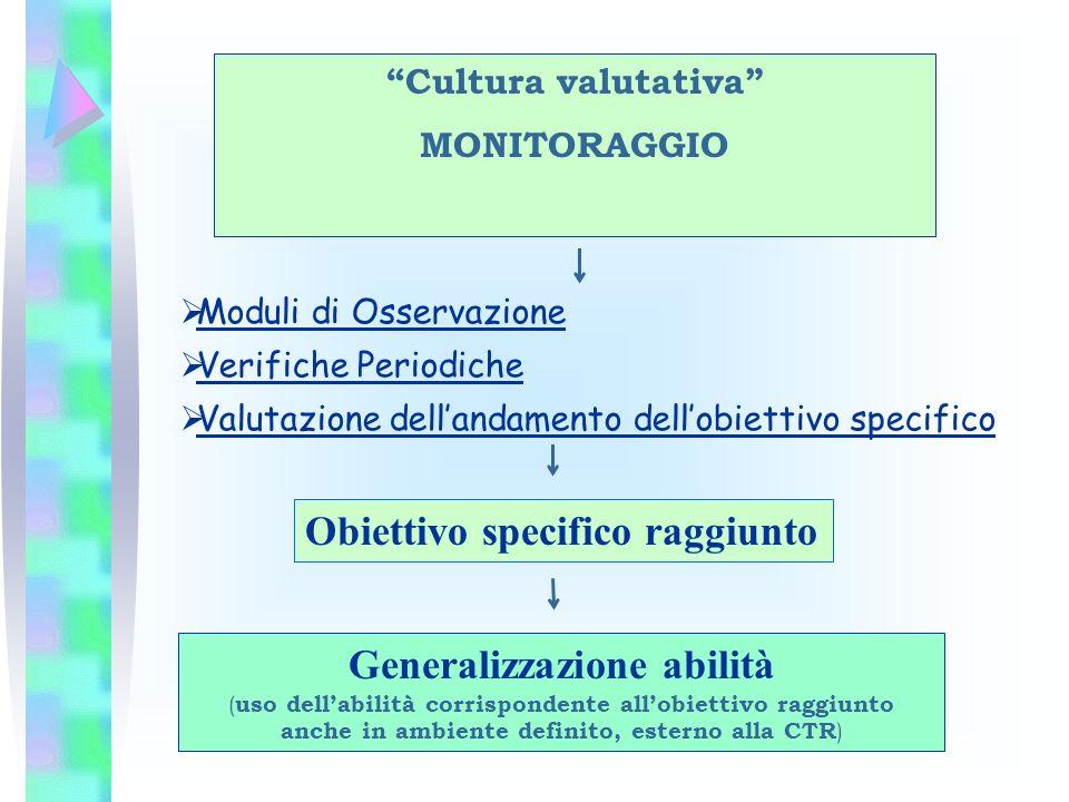 Cultura valutativa MONITORAGGIO Moduli di Osservazione Verifiche Periodiche Valutazione dellandamento dellobiettivo specifico Obiettivo specifico ragg