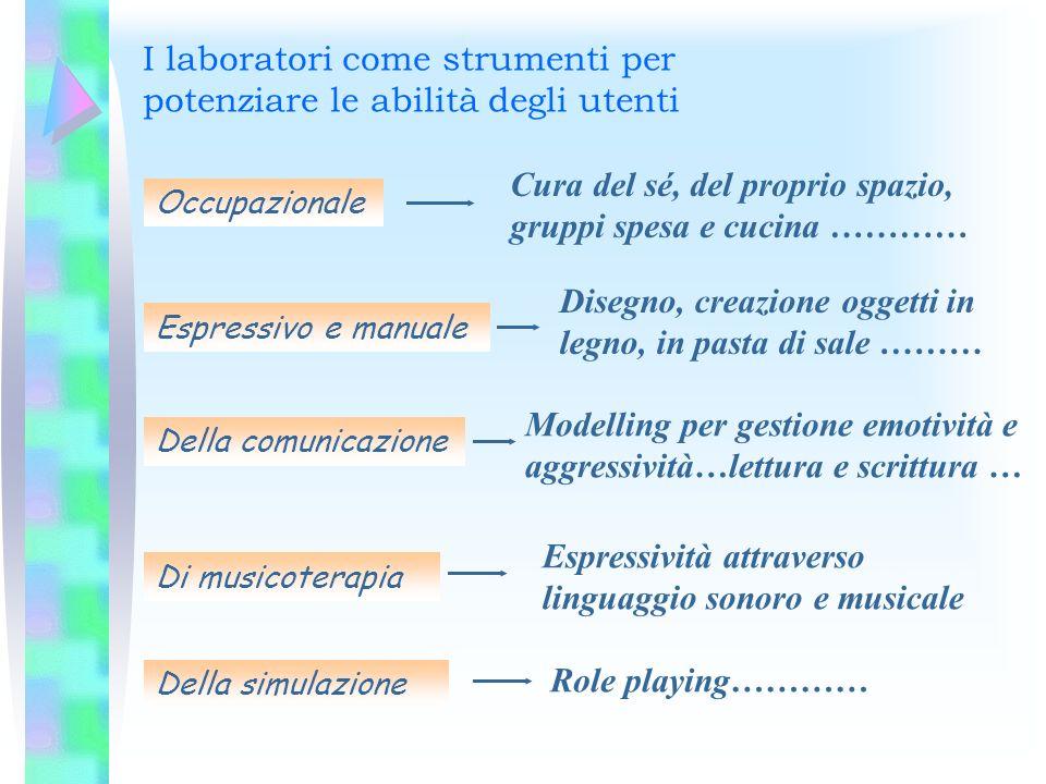 I laboratori come strumenti per potenziare le abilità degli utenti Occupazionale Espressivo e manuale Della comunicazione Di musicoterapia Della simul
