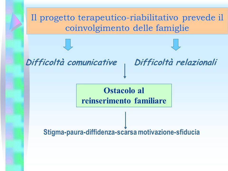 Il progetto terapeutico-riabilitativo prevede il coinvolgimento delle famiglie Difficoltà comunicativeDifficoltà relazionali Ostacolo al reinserimento