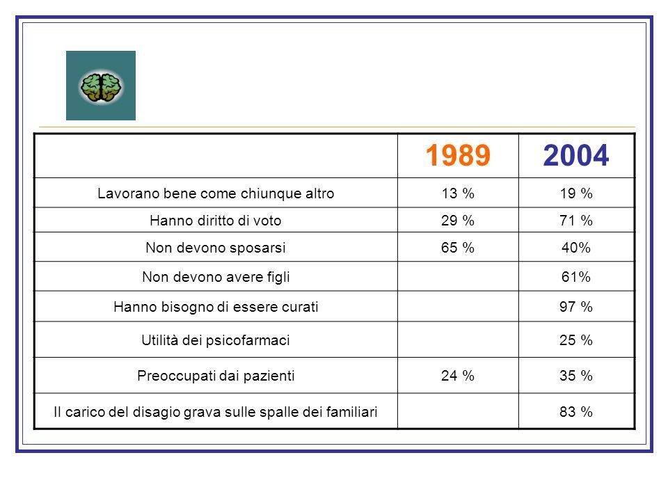 19892004 Lavorano bene come chiunque altro13 %19 % Hanno diritto di voto29 %71 % Non devono sposarsi65 %40% Non devono avere figli61% Hanno bisogno di