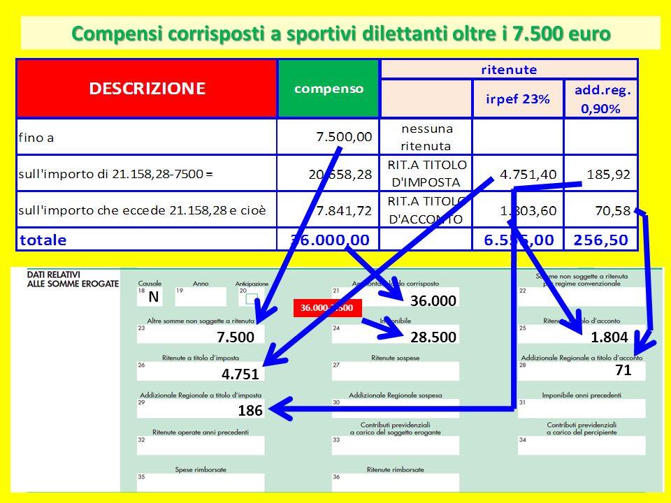 Compensi corrisposti a sportivi dilettanti oltre i 7.500 euro N 36.000 7.50028.500 36.000-7.500 1.804 4.751 71 186