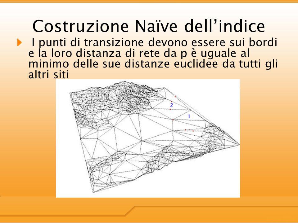 I punti di transizione devono essere sui bordi e la loro distanza di rete da p è uguale al minimo delle sue distanze euclidee da tutti gli altri siti