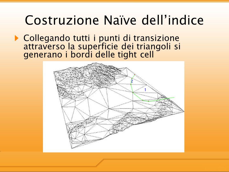 Costruzione Naïve dellindice Collegando tutti i punti di transizione attraverso la superficie dei triangoli si generano i bordi delle tight cell