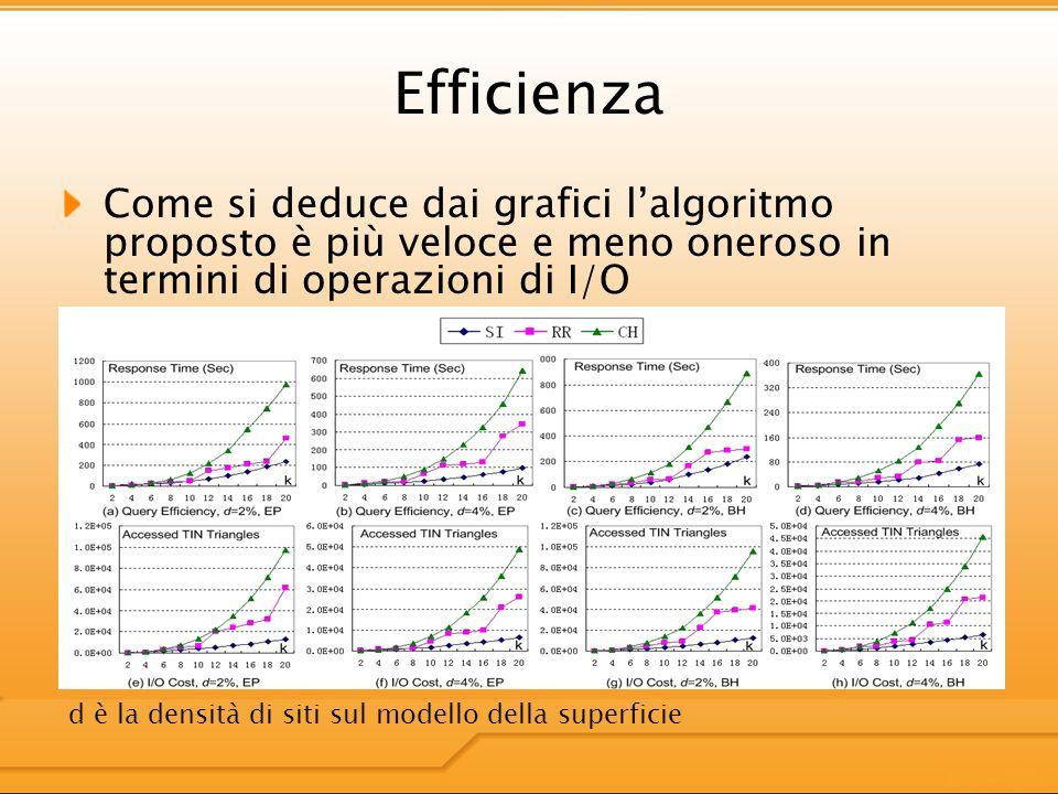 Efficienza Come si deduce dai grafici lalgoritmo proposto è più veloce e meno oneroso in termini di operazioni di I/O d è la densità di siti sul modello della superficie