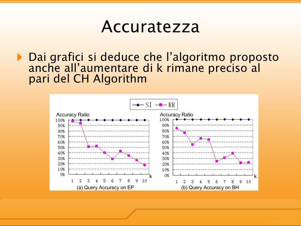 Accuratezza Dai grafici si deduce che lalgoritmo proposto anche allaumentare di k rimane preciso al pari del CH Algorithm