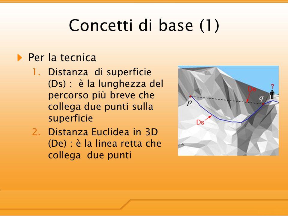 Concetti di base (1) Per la tecnica 1.Distanza di superficie (Ds) : è la lunghezza del percorso più breve che collega due punti sulla superficie 2.Distanza Euclidea in 3D (De) : è la linea retta che collega due punti