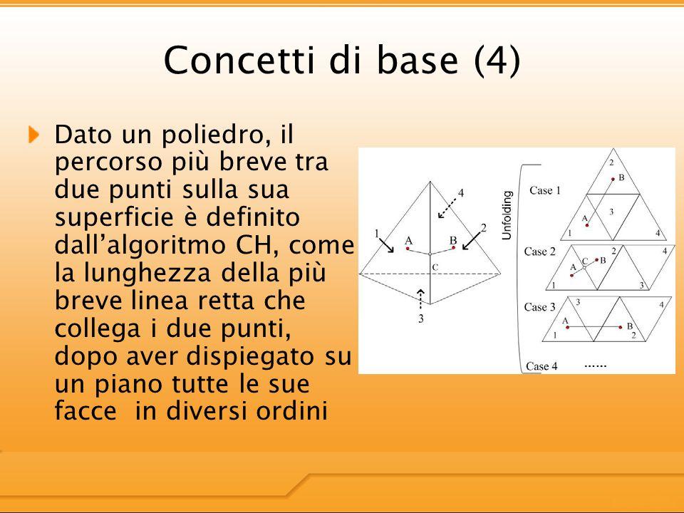 Concetti di base (4) Dato un poliedro, il percorso più breve tra due punti sulla sua superficie è definito dallalgoritmo CH, come la lunghezza della più breve linea retta che collega i due punti, dopo aver dispiegato su un piano tutte le sue facce in diversi ordini